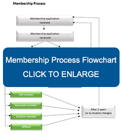 Membership Process Flowchart - Click to Enlarge