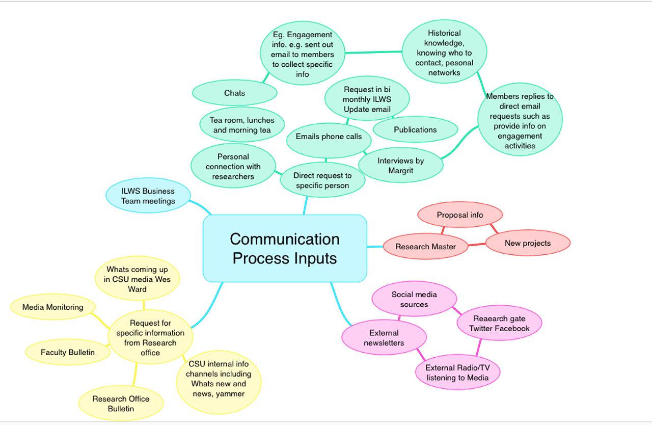 Communications Input Flow Chart
