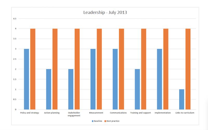 Leadership July 2013 graph
