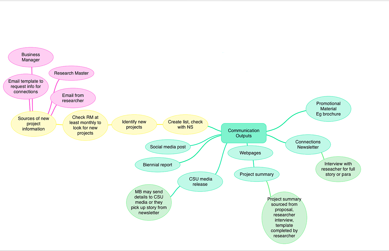 Communication flow chart for new projects