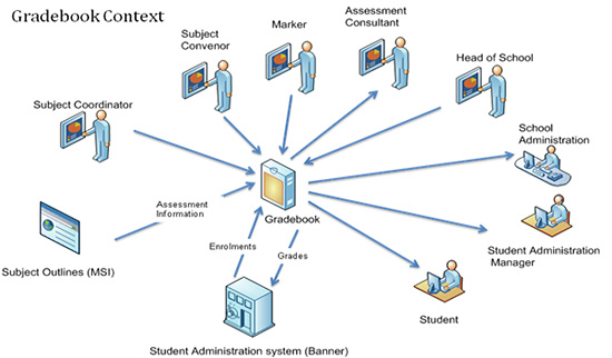 adaswaisu  context diagram examplescontext diagram examples  gradebook context diagram