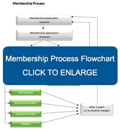 Membership Process Flowchart - Click to Enlarge