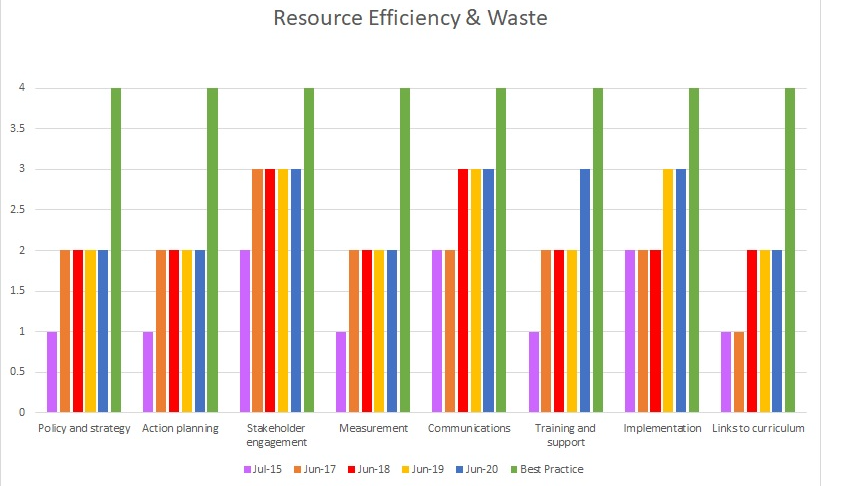 Resource efficiency and waste July  2015 graph
