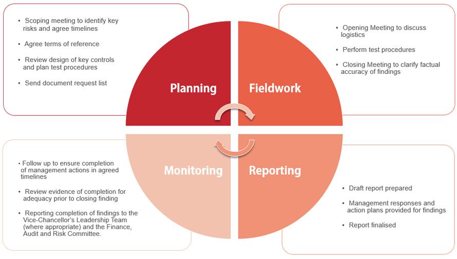 internal audit methodology flowchart