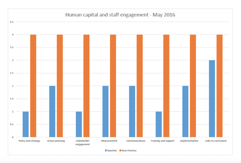 Human Capital and Staff engagement May 2016 graph