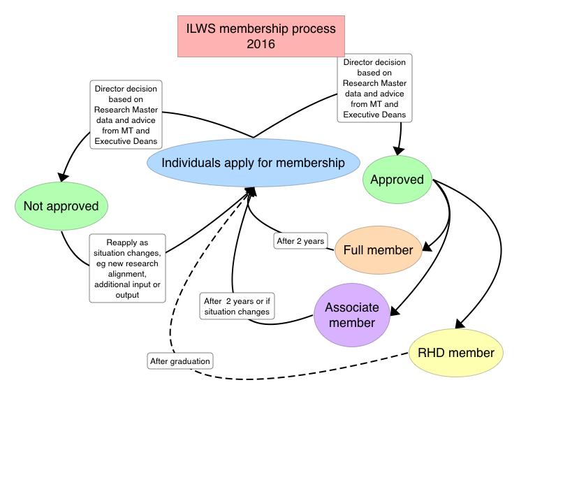 ILWS membership process