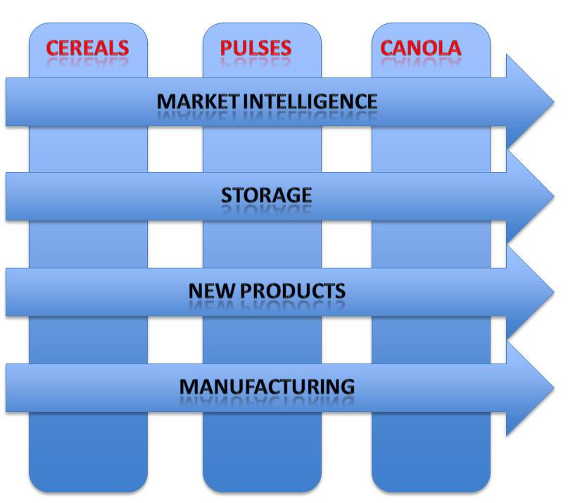 FGC Research Structure showing three main categories of cereals, pulses and canola. The categories are crossed with arrows labelled with market intelligence, storage, new products and manufacturing