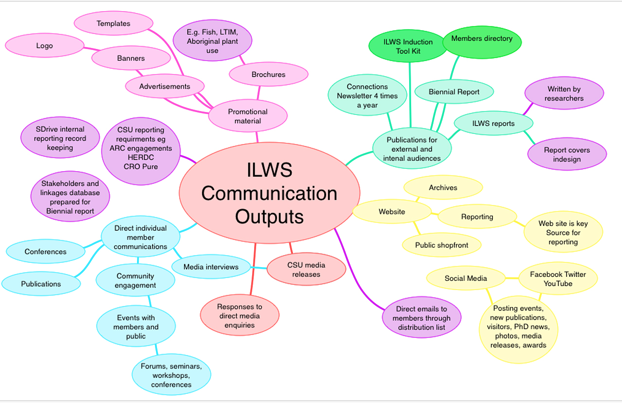 Communication Outputs